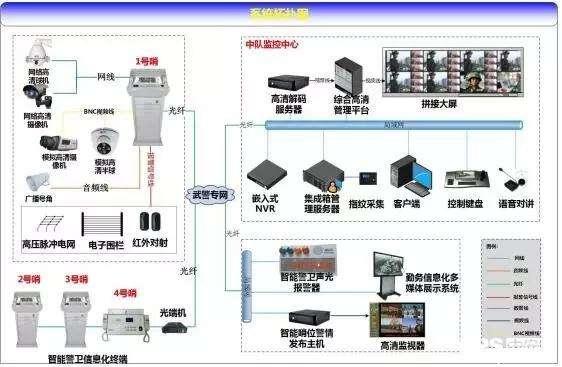 哈尔滨部队边防信息化系统