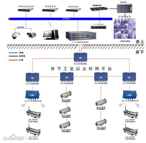 哈尔滨防爆级采煤视频系统