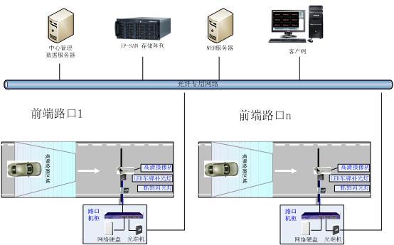 哈尔滨高清智能化卡口系统,高清智能化卡口系统方案,哈尔滨高清智能化卡口系统公司