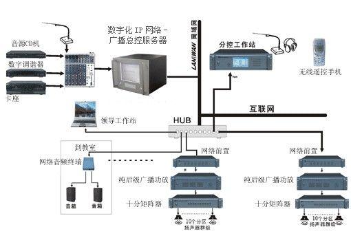 哈尔滨公共广播智能化系统,公共广播智能化系统方案,哈尔滨公共广播智能化系统公司
