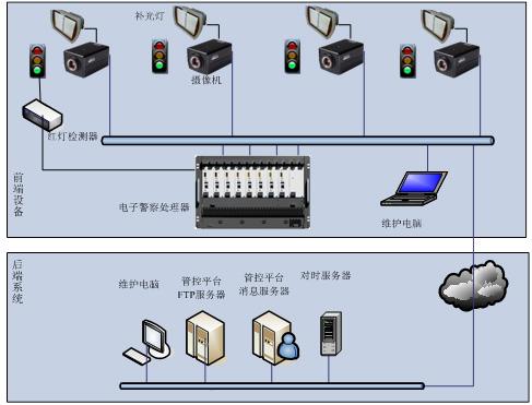 哈尔滨红绿灯电子警察系统,红绿灯电子警察系统方案,哈尔滨红绿灯电子警察系统公司