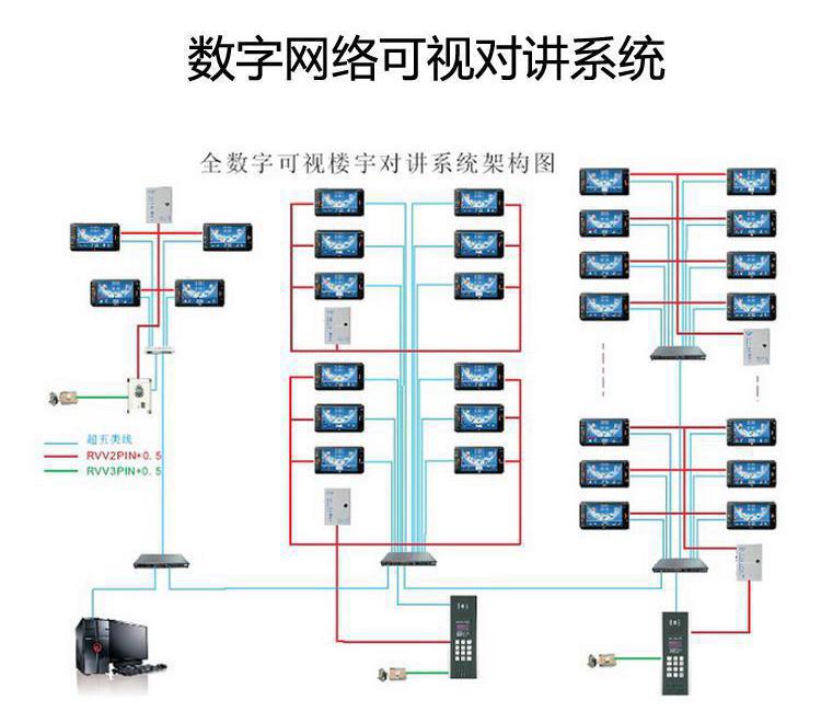 哈尔滨楼宇智能化对讲系统,楼宇智能化对讲系统方案,哈尔滨楼宇智能化对讲系统公司