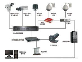 哈尔滨平安城市化监控系统,平安城市化监控系统方案,哈尔滨平安城市化监控系统公司