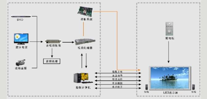 哈尔滨全彩LED显示屏系统,全彩LED显示屏系统方案,哈尔滨全彩LED显示屏系统公司