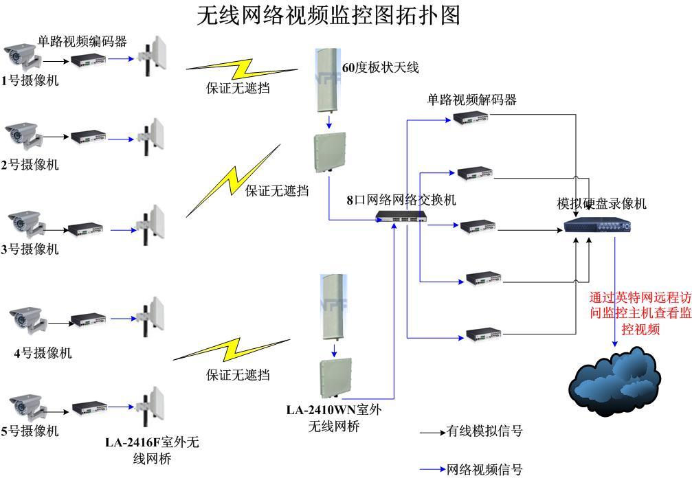 哈尔滨野外环境监测站系统,野外环境监测站系统方案,哈尔滨野外环境监测站系统公司