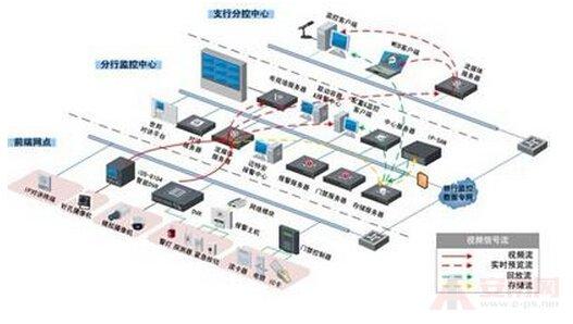 银行柜员制监控系统