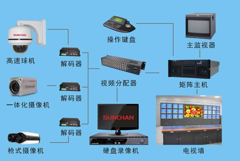 智能化小区监控系统